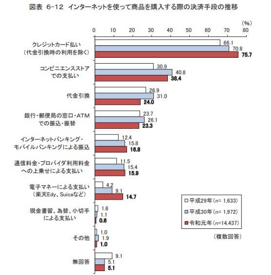 総務省 通信利用動向調査報告書