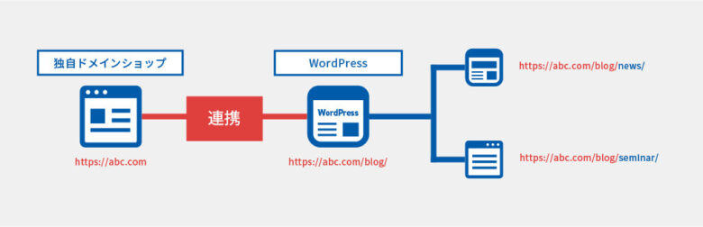 MakeShop WordPress