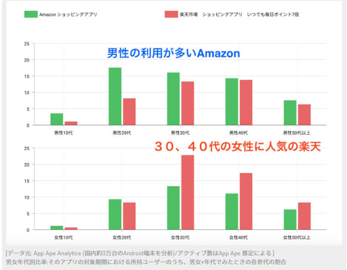 AmazonPay 楽天ペイ 男女年代別ユーザー数