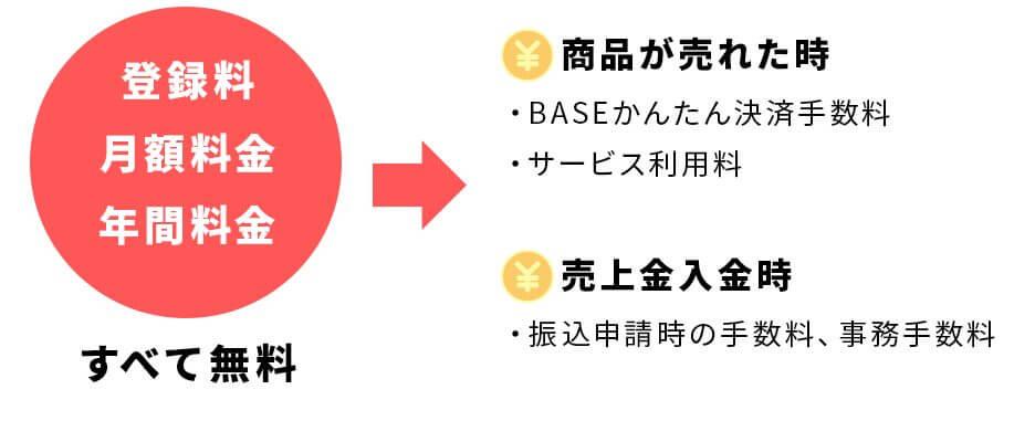 BASE 初期費用・月額無料