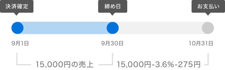 STORES 入金サイクル