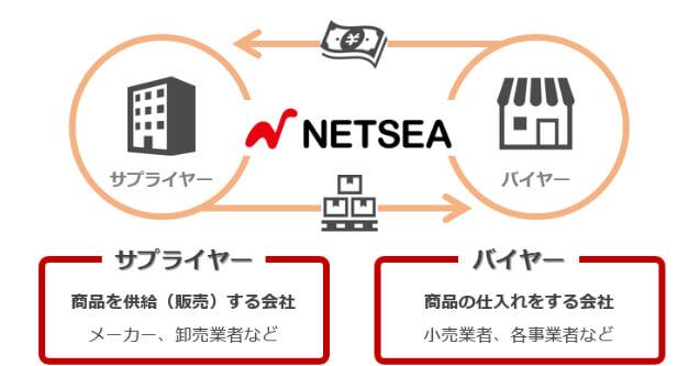 NETSEA ネッシー 仕組み