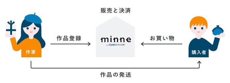 minne(ミンネ) 仕組み