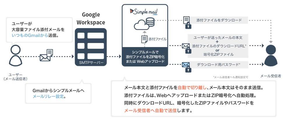 シンプルメール Google連携