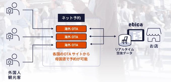ebica(エビカ) 海外OTA(Online Travel Agent)連携