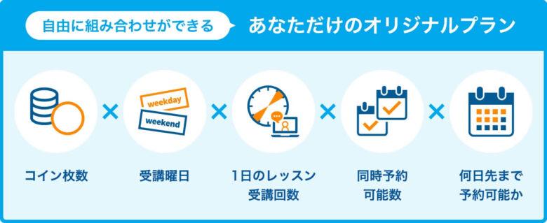 産経オンライン英会話Plus 料金プラン カスタマイズ