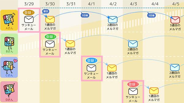 マイスピー(MyASP) ステップメール