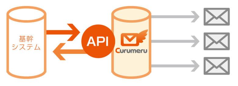 クルメル API連携