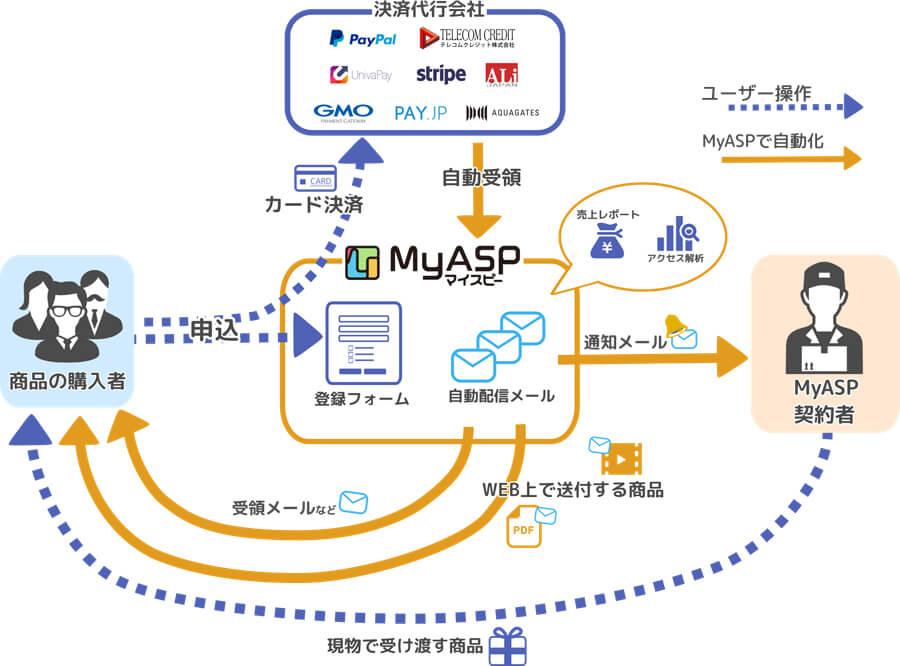 マイスピー(MyASP) クレジットカード決済