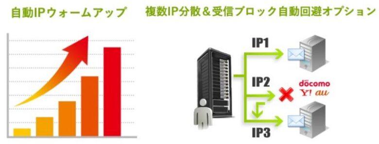ワイメール IPウォームアップ IP分散