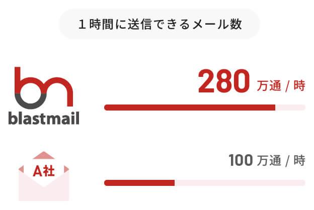 ブラストメール メール配信件数