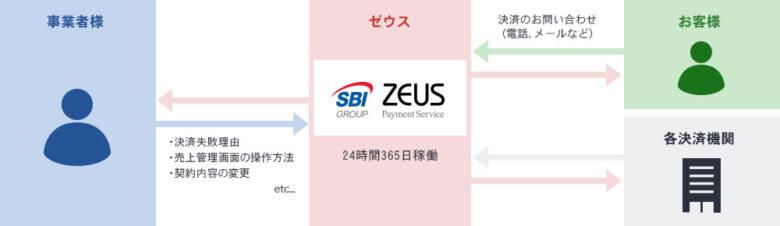 ゼウス決済 24時間365日コールセンターの運営体制