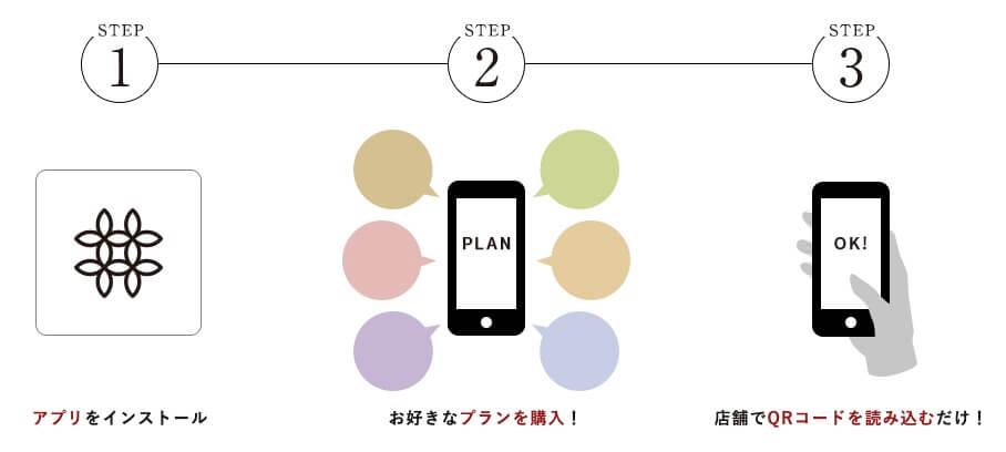 お花の定額制アプリ「ハナノヒ」 利用の流れ