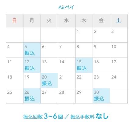 Airペイ(エアペイ) 入金サイクル