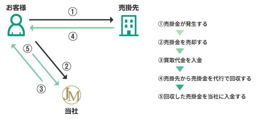 ジャパンマネジメント 2社間ファクタリング