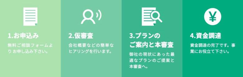 ジャパンマネジメント 利用の流れ
