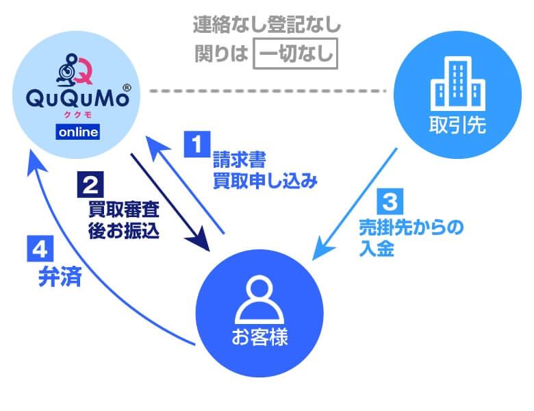QuQuMo(ククモ) 2社間ファクタリング