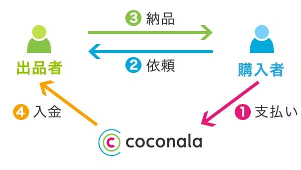 ココナラ 支払いフロー
